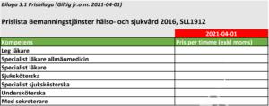 Prisjustering Region Stockholm